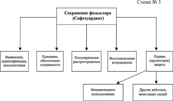 схема № 3).